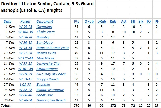 destiny-littleton-stats