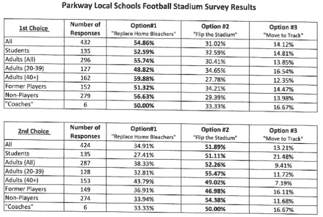 parkway-football-stadium-results