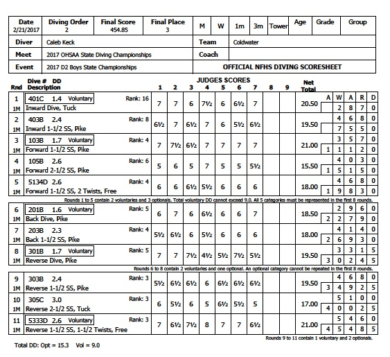 caleb-keck-state-dive-scores
