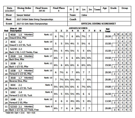 sw-score-sheet