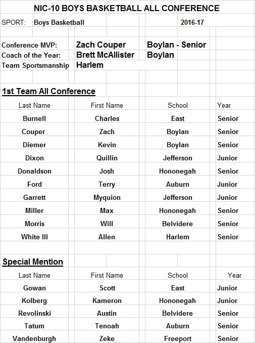 2017 NIC 10 Boys BB All-Conference