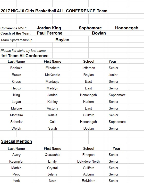 2017 NIC 10 Girlss BB All-Conference