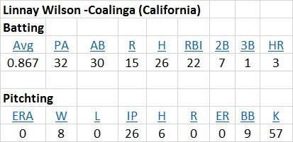Linnay Wilson -Coalinga (California) STATS