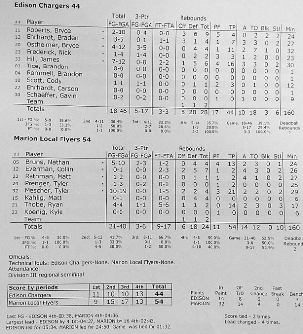 ML-Edison Box Score