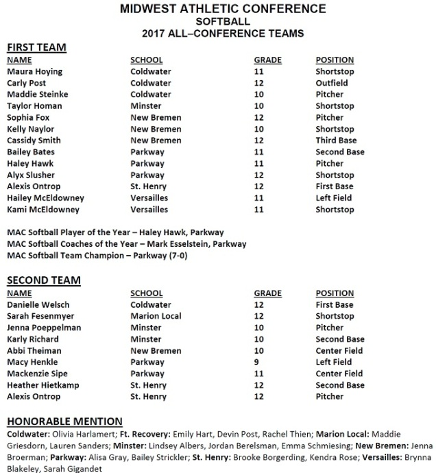 2017 All MAC Softball Team