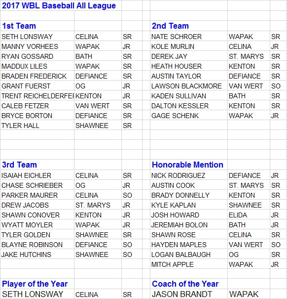 2017 All-WBL Baseball Team
