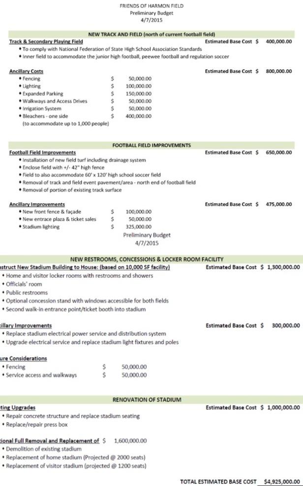 Harmon Field Cost
