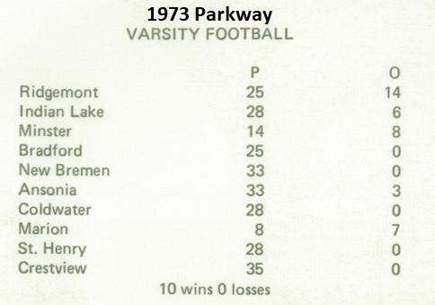 1973 Parkway 10-0 Wins