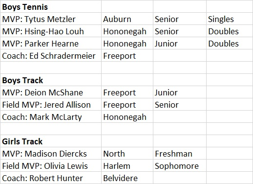 2017 All NIC 10 Spring Teams MVP