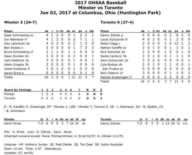 Minster-Toronto Box Score