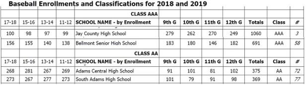2018-19 IHSAA Baseball
