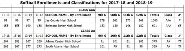 2018-19 IHSAA Softball