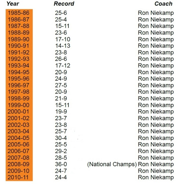 Ron Niekamp Coaching Record