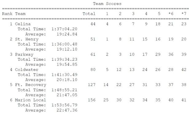 MCC 17 Boys Team Scores