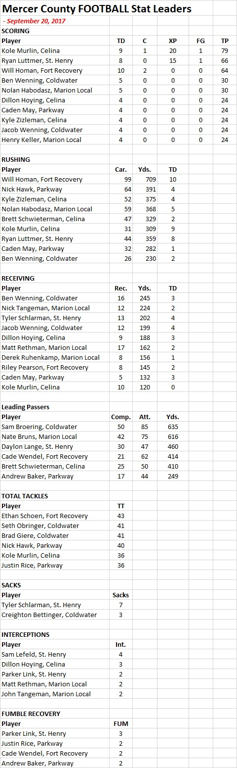 2017 Mercer Co Football STATS - 9-20-17