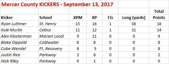 2017 Mercer Co KICKERS - Sept 13
