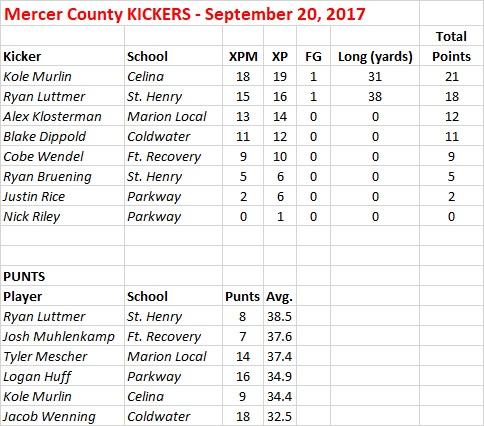 2017 Mercer Co KICKERS - Sept 20