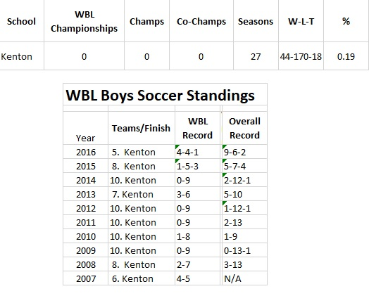 Kenton Soccer History