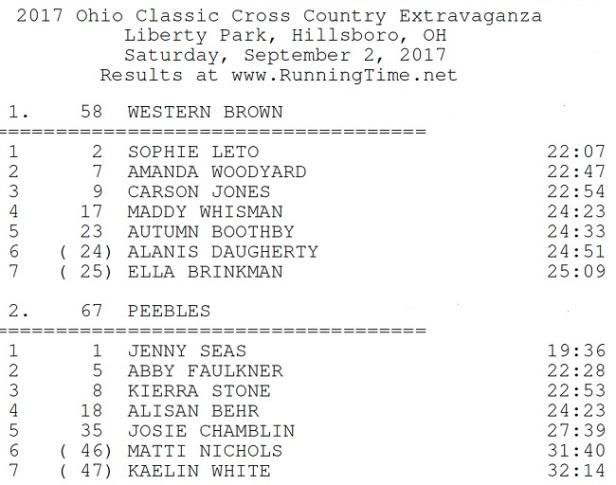 Ohio Classic CC