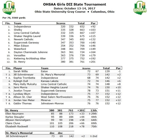 2017 Girls D II State 2nd Day a.jpg