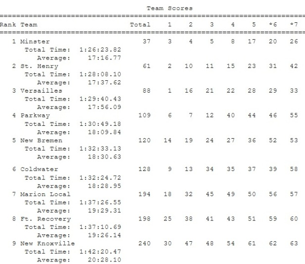 2017 MAC Boys Team Scores.jpg
