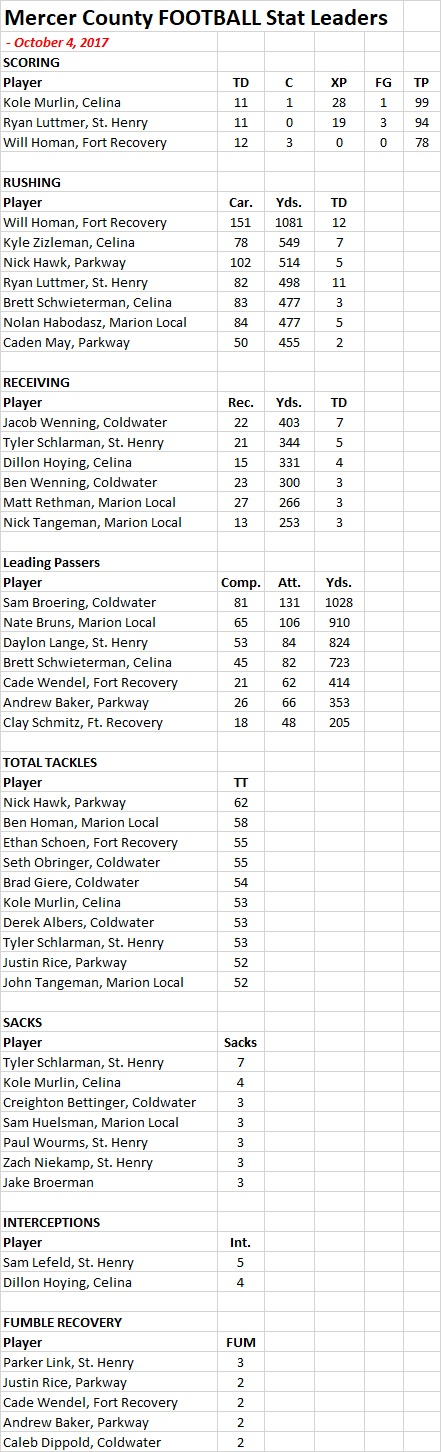 2017 Mercer Co Football STATS - 10-4-17