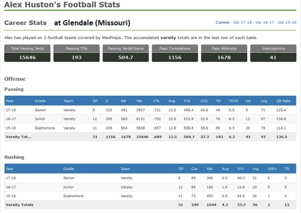 Alex Houston - Glendale Career Stats