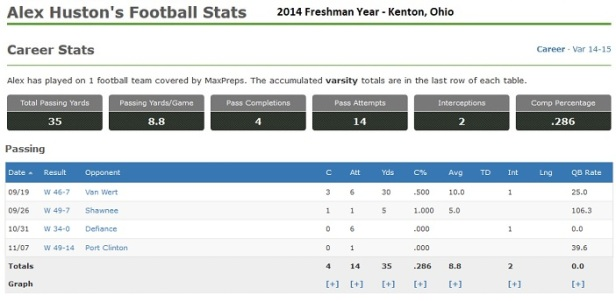 Alex Houston - Kenton Stats