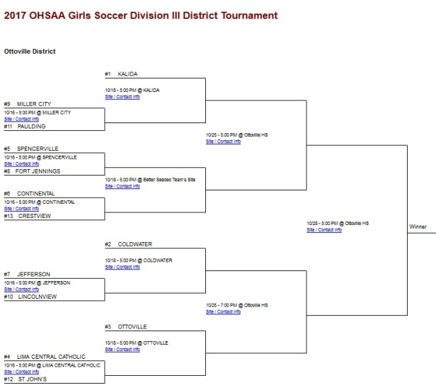 Girls Soccer - DIII Ottoville District