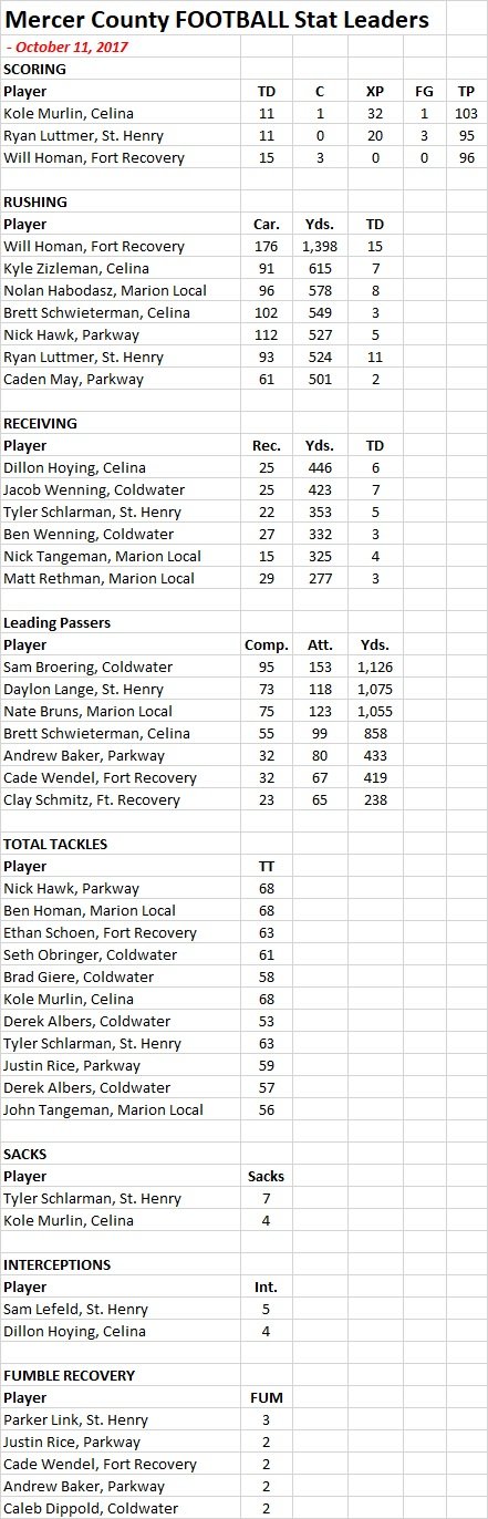 Mercer Co -Football Stats - 10-11-17