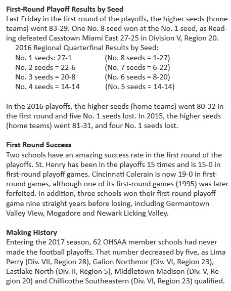 1st Round Results from OHSAA