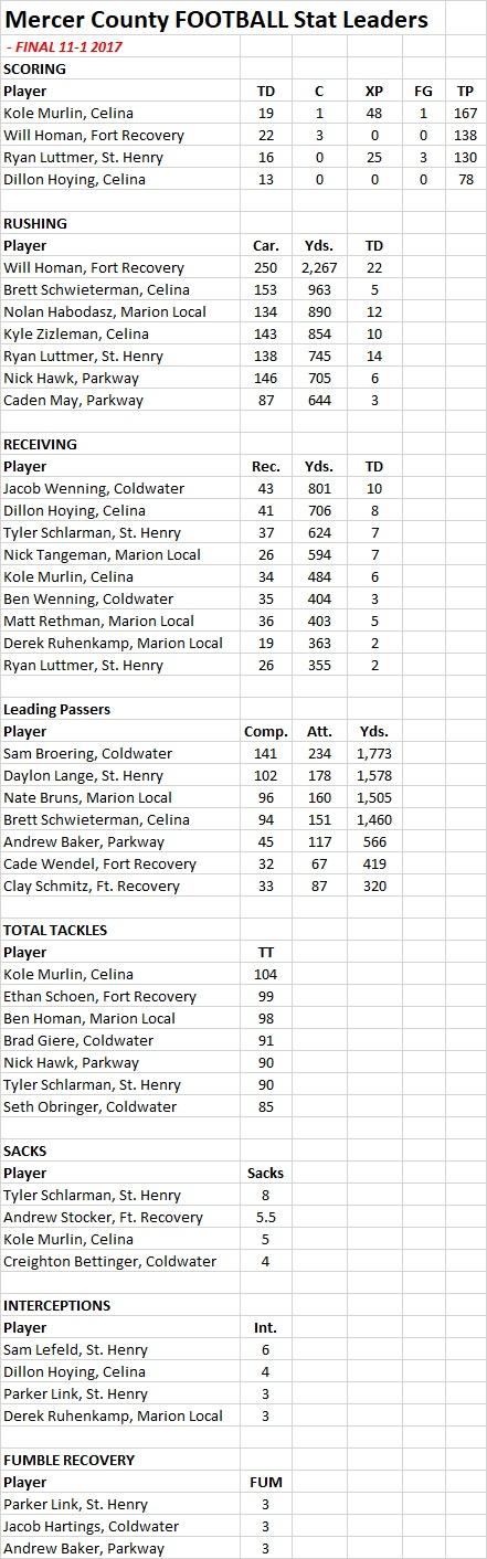 Mercer Co -Football Stats - FINAL 11-1-17