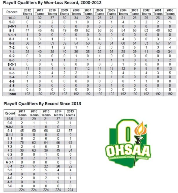 OHSAA State Semifinals C