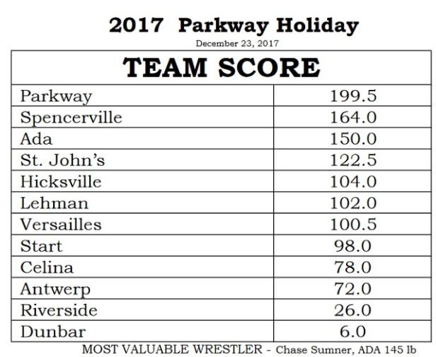 Parkway Wrestling Scores