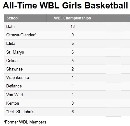 WBL Girls