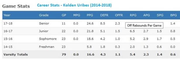 Kolden Uribes career Stats.jpg