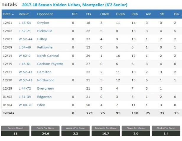 Kolden Uribes Season Stats 1.jpg