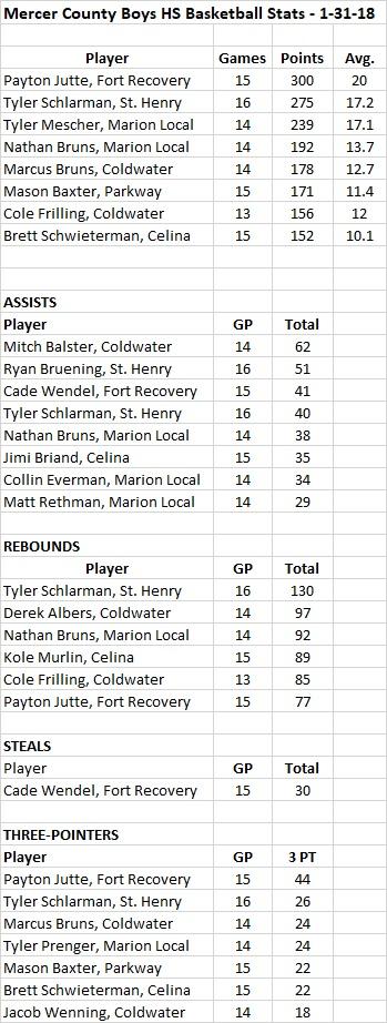Mercer County Boys Basketball Stats - 1-31-18