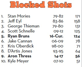 ONU Blocked Shots