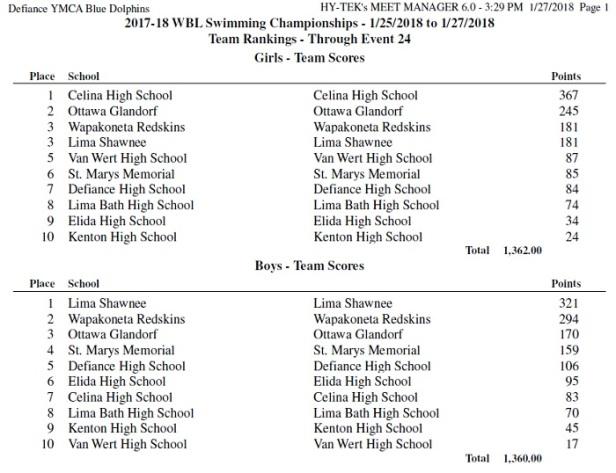 wbl swim final scores