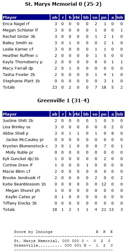 2007 Greenville Softball box