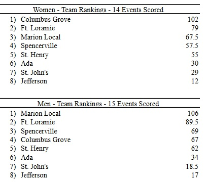 Spencerville Relay Results
