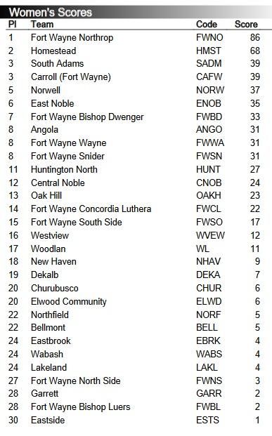 2018 IWU team scores