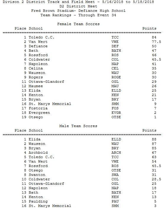 Defiance d2 district day 2 scores