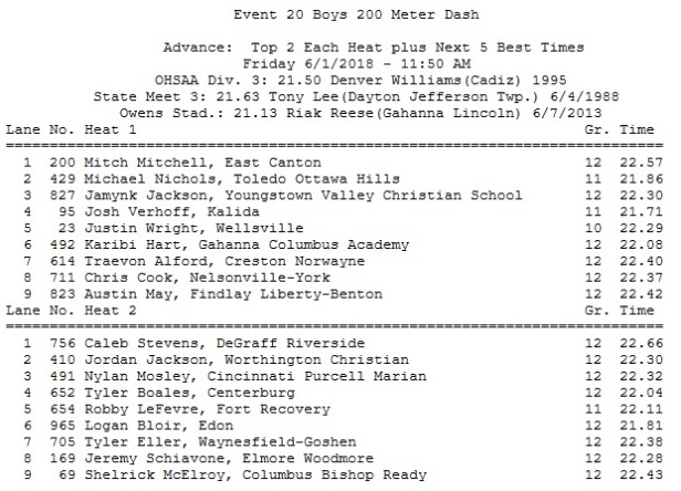 state boys 200