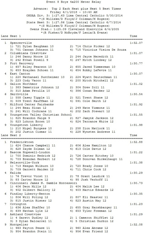 state boys 4x200