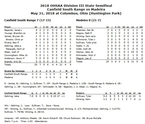 South Range box score