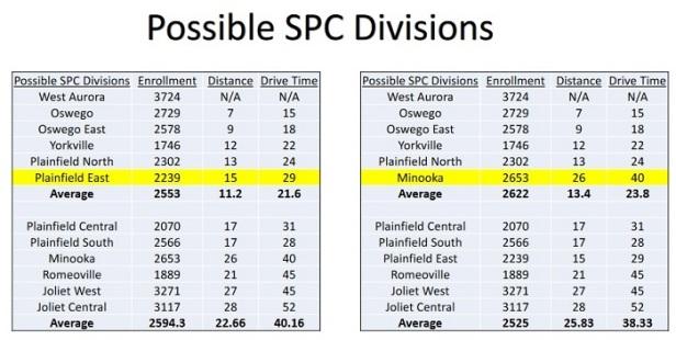SPC Divisions