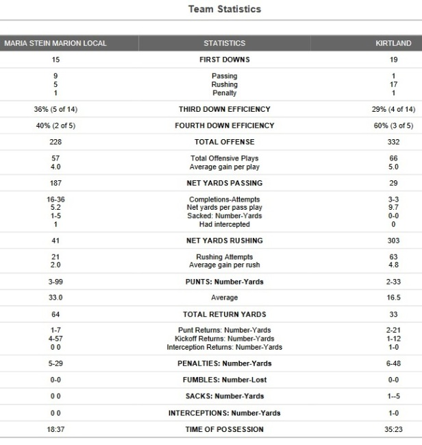 kirtland team stats