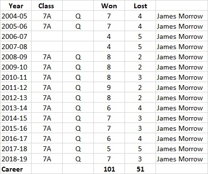 Morrow's Career Record